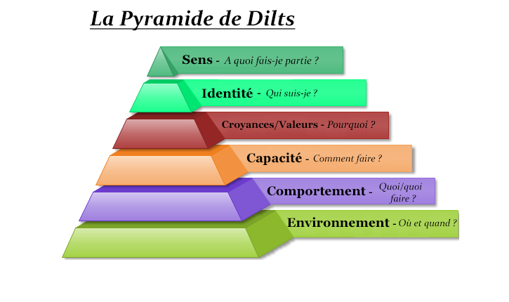 Pyramide-Dilts