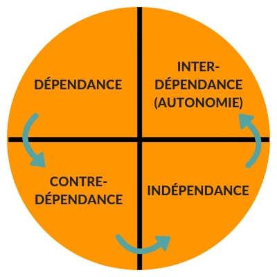 Cycle de l'autonomie de Katherine Symor