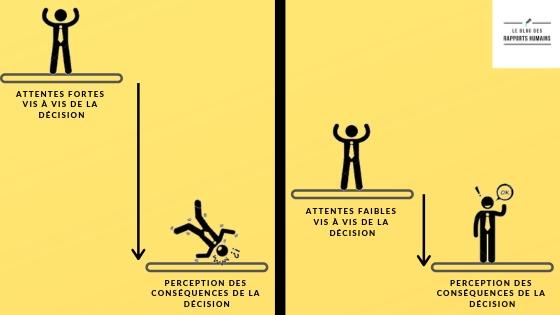 prendre une décision